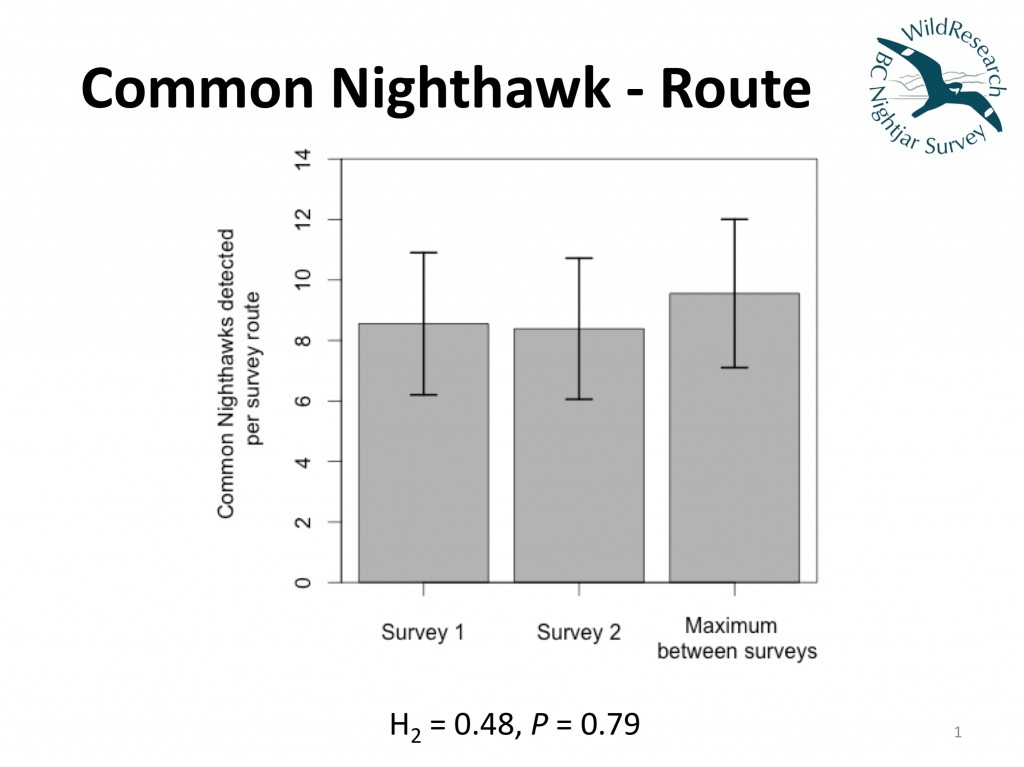 BC Nightjar Survey 2015 slides